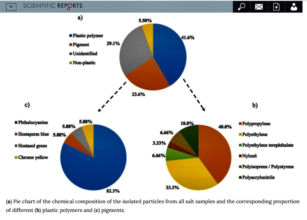 Breakdown of microplastics in sea salt.